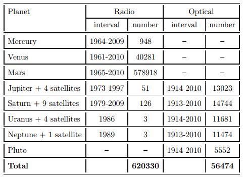 מדידת הכבידה של כוכבי הלכת: השפעה שולית ביותר
