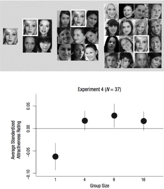 הסטנדרטיזציה של הפנים החריגות. גרף מתוך המחקר