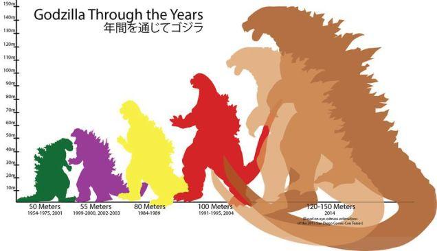 האבולוציה של גודזילה
