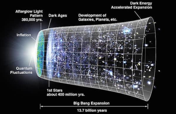 הדמיה של התרחבות היקום. באדיבות נאס״א